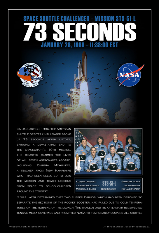 73 seconds – 28 January 1986